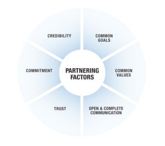building group to group partnerships